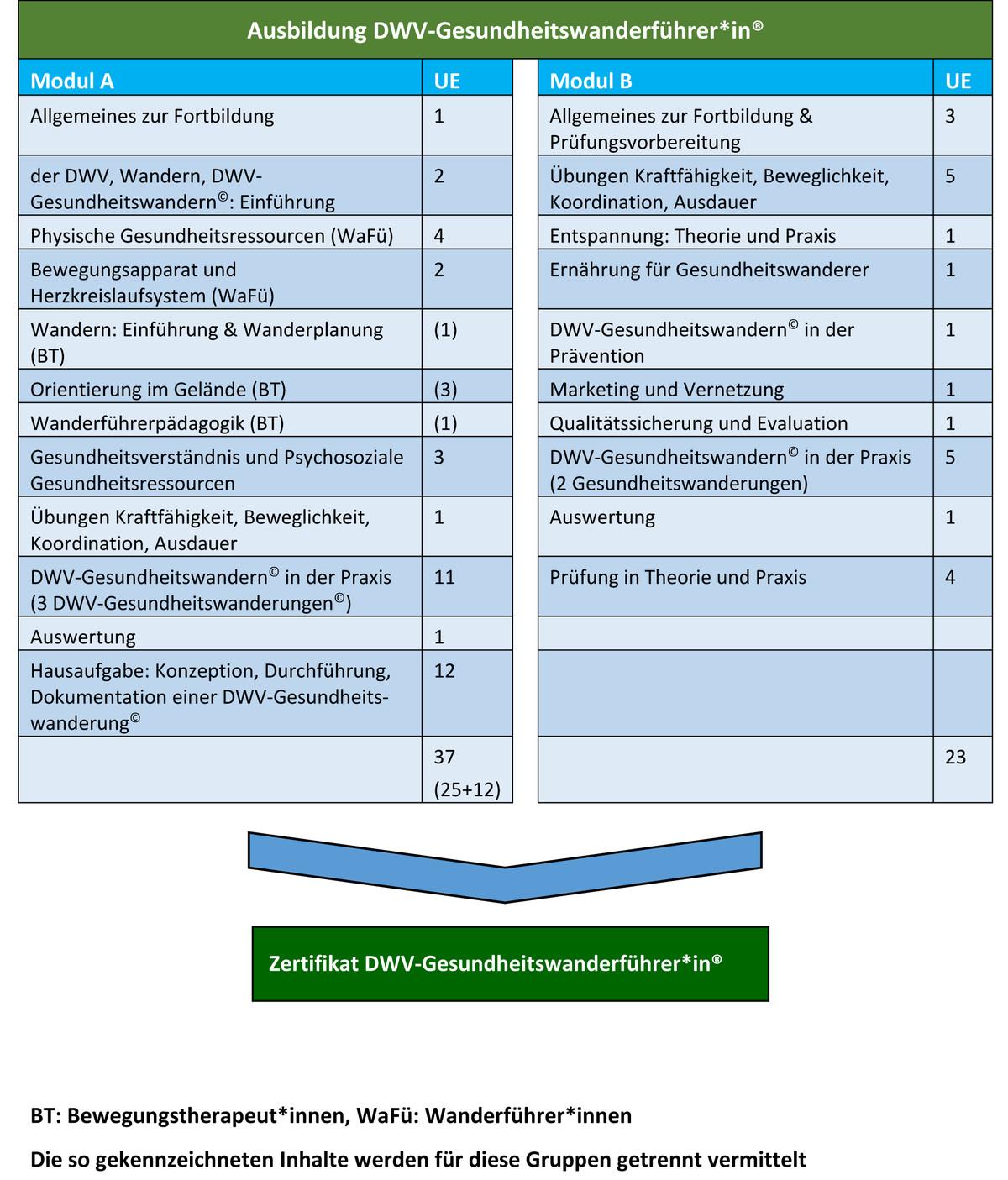 Übersicht Ausbildung DWV-Gesundheitswanderführer*in®